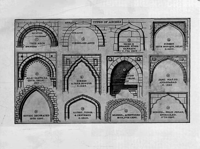 types-of-arches