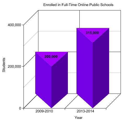 The increase in full-time online public school students over the past 5 years