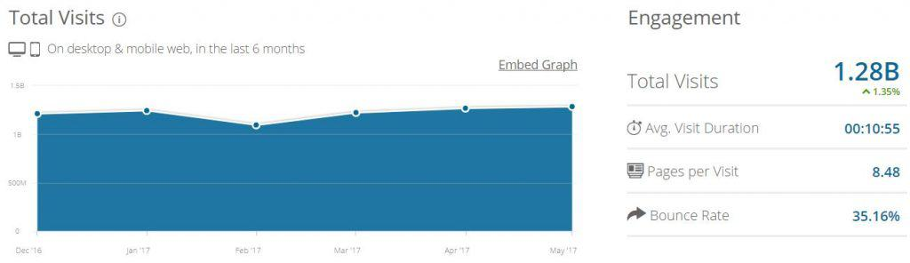 Reddit Monthly Pageviews